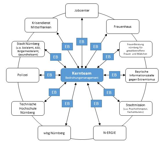 Die Grafik zeigt den Aufbau des Kernteams