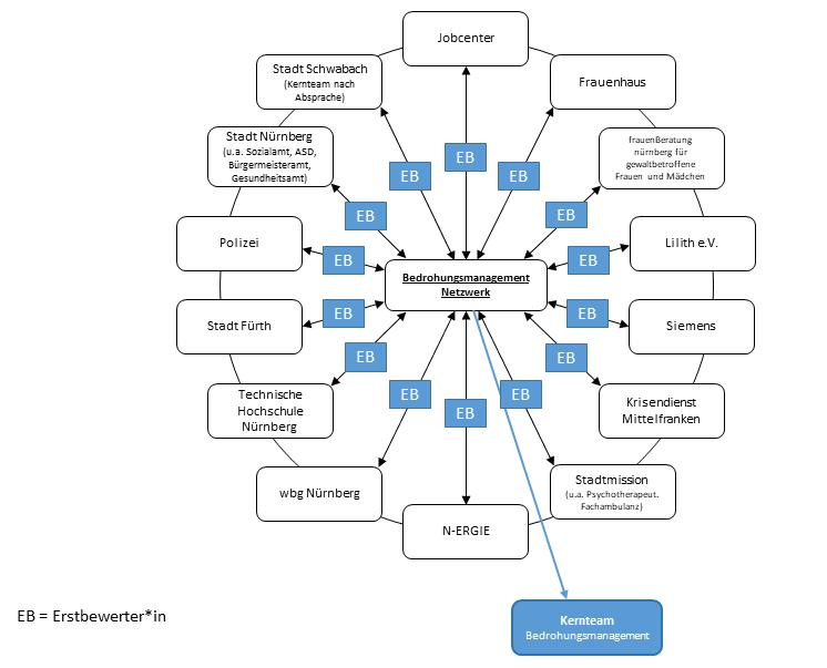 Darstellung des Netzwerks des Bedrohungsmanagements